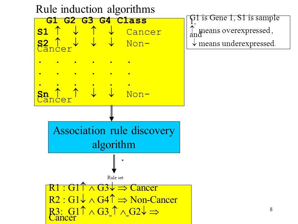 8 Rule induction algorithms G1 G2 G3 G4 Class S1     Cancer S2     Non- Cancer... Sn     Non- Cancer R1 : G1   G3   Cancer R2 : G1  