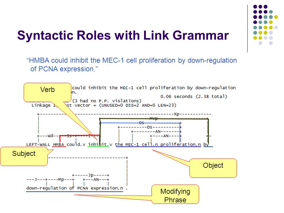 Scopes Various syntactic roles (such as Subject, Object and Modifying phrase) and their linguistically significant combinations makes up SCOPES A SCOPE MATCHING is: Elementary (E) : If the scope contains a Gene /Protein (G) name or an interaction word (I).