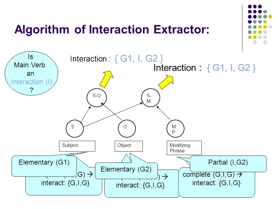 Algorithm of Interaction Extractor: SOMPMP S-OS- M SubjectModifying Phrase Object complete (G,I,G)  interact: {G,I,G} complete (G,I,G)  interact: {G,I,G} complete (G,I,G)  interact: {G,I,G} Elementary (G1) Elementary (G2) Is Main Verb an Interaction (I) .