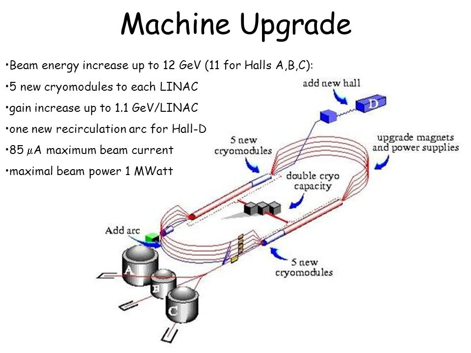 15 Machine Upgrade Beam energy increase up to 12 GeV (11 for Halls A,B,C): 5 new cryomodules to each LINAC gain increase up to 1.1 GeV/LINAC one new recirculation arc for Hall-D 85  A maximum beam current maximal beam power 1 MWatt