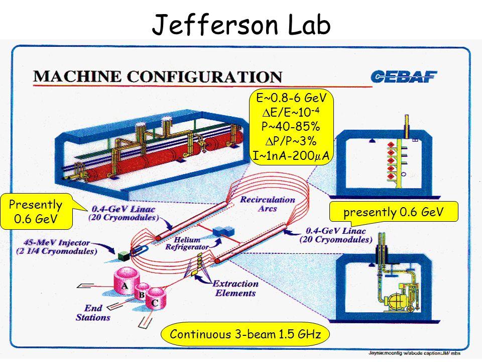 2 Jefferson Lab presently 0.6 GeV Presently 0.6 GeV E~0.8-6 GeV  E/E~10 -4 P~40-85%  P/P~3% I~1nA-200  A Continuous 3-beam 1.5 GHz
