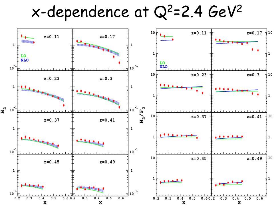 22 x-dependence at Q 2 =2.4 GeV 2