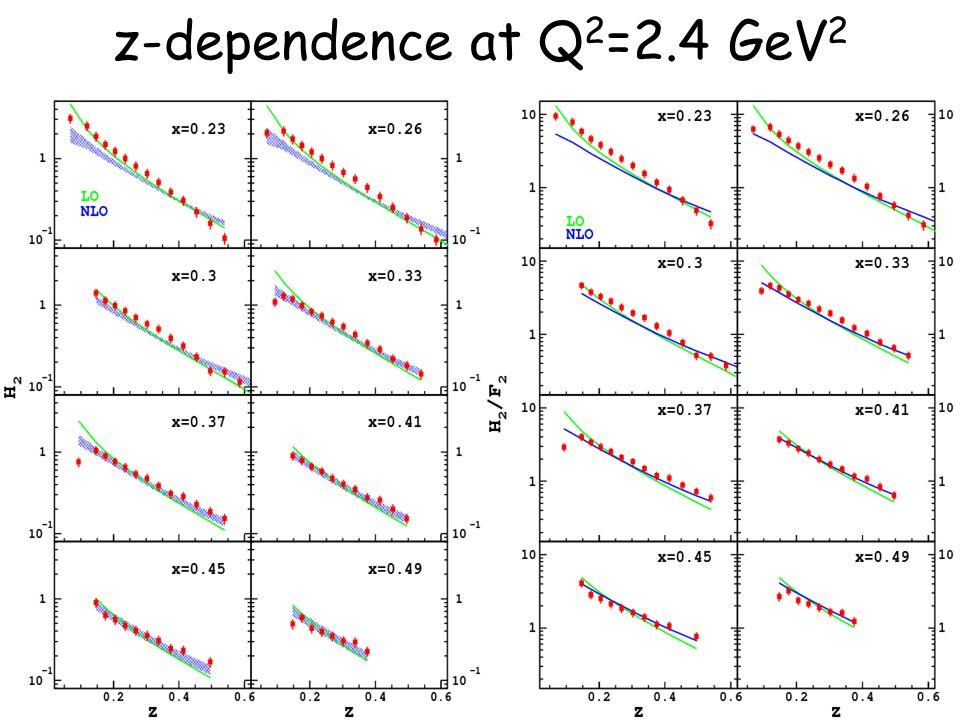23 z-dependence at Q 2 =2.4 GeV 2