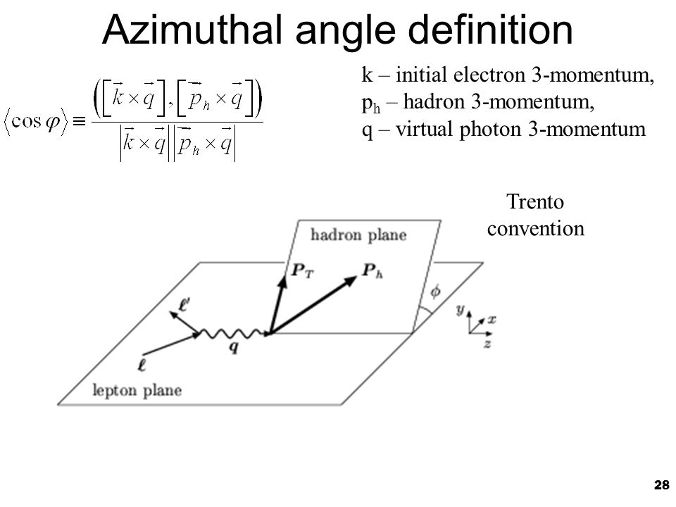 28 Azimuthal angle definition k – initial electron 3-momentum, p h – hadron 3-momentum, q – virtual photon 3-momentum Trento convention