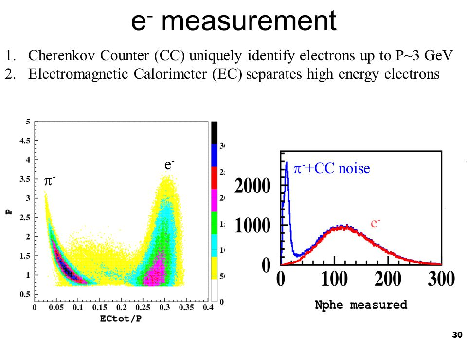 30 e - measurement 1.Cherenkov Counter (CC) uniquely identify electrons up to P~3 GeV 2.Electromagnetic Calorimeter (EC) separates high energy electrons e-e- -- e-e-  - +CC noise