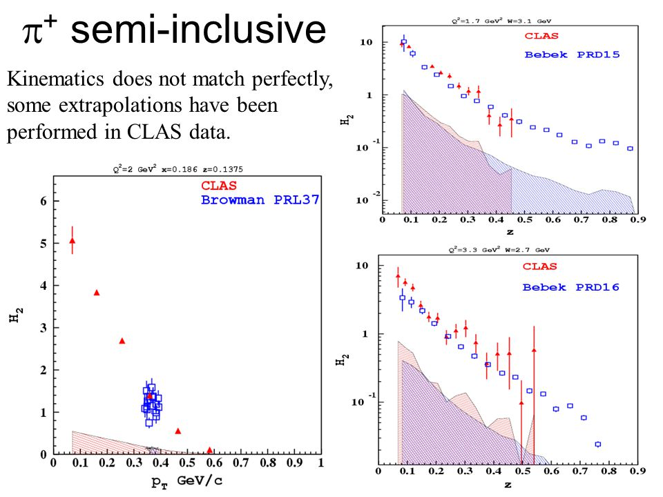 35  + semi-inclusive Kinematics does not match perfectly, some extrapolations have been performed in CLAS data.