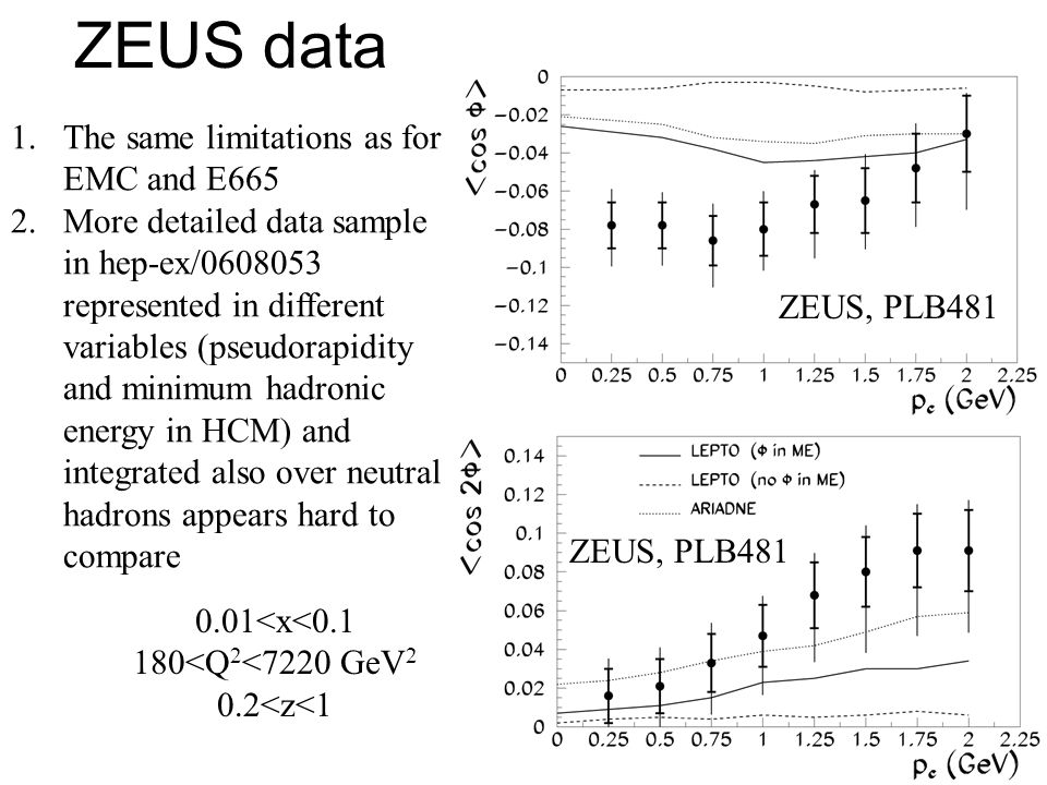 42 ZEUS data ZEUS, PLB481 1.The same limitations as for EMC and E665 2.More detailed data sample in hep-ex/0608053 represented in different variables (pseudorapidity and minimum hadronic energy in HCM) and integrated also over neutral hadrons appears hard to compare 0.01<x<0.1 180<Q 2 <7220 GeV 2 0.2<z<1