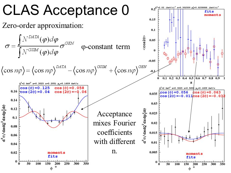 50 CLAS Acceptance 0 Zero-order approximation: φ-constant term Acceptance mixes Fourier coefficients with different n.