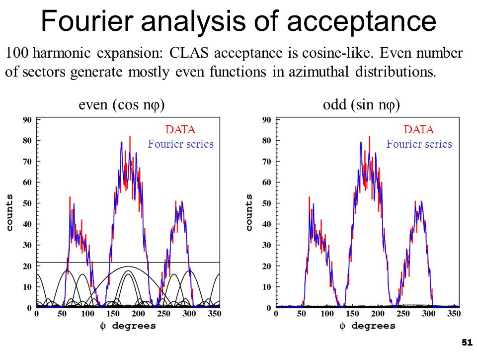 51 Fourier analysis of acceptance 100 harmonic expansion: CLAS acceptance is cosine-like.