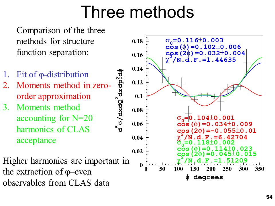 54 Three methods Comparison of the three methods for structure function separation: 1.Fit of φ-distribution 2.Moments method in zero- order approximation 3.Moments method accounting for N=20 harmonics of CLAS acceptance Higher harmonics are important in the extraction of φ–even observables from CLAS data