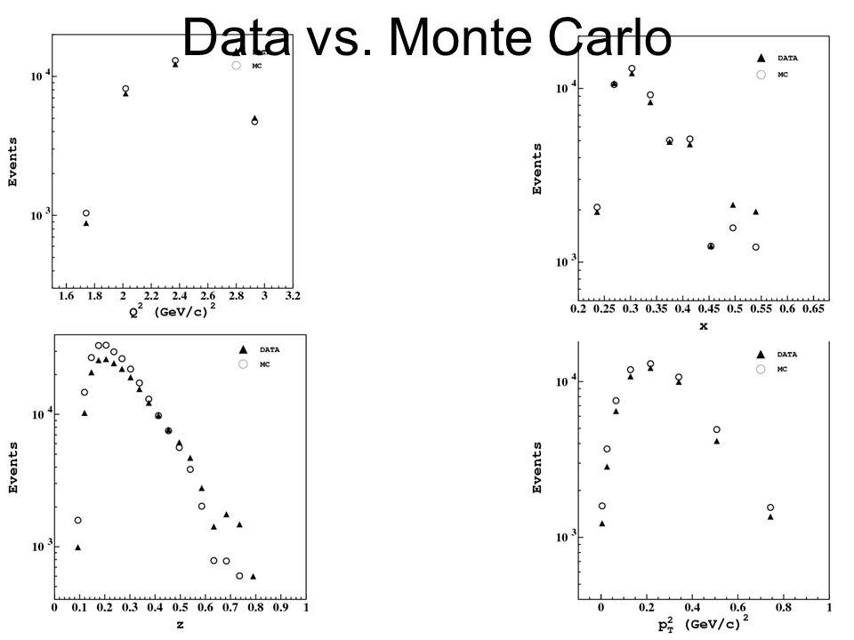 59 Data vs. Monte Carlo