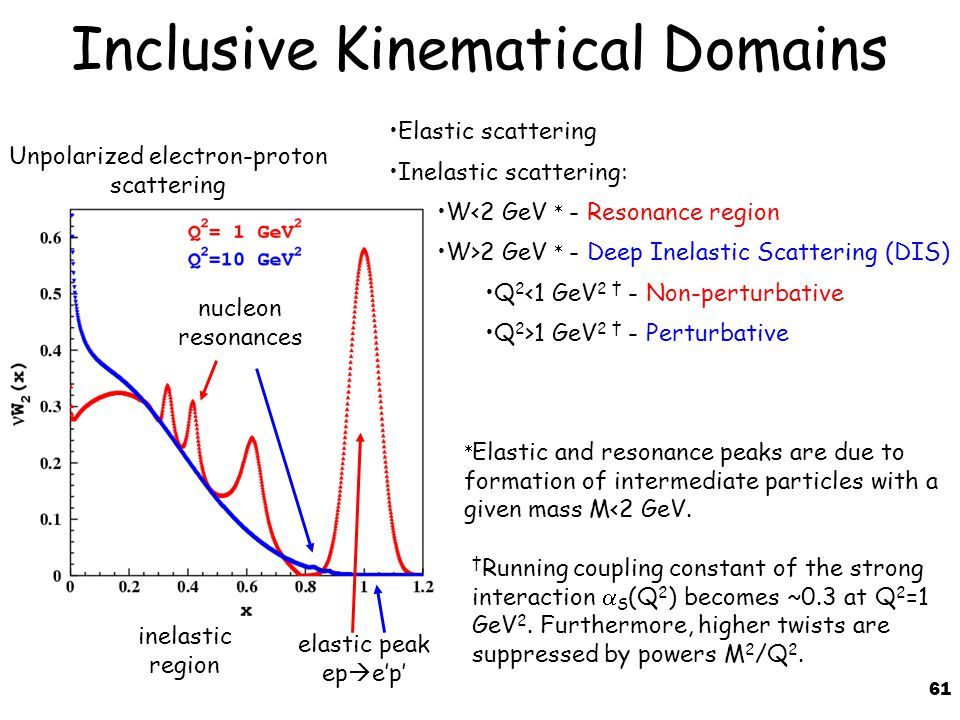 61 Inclusive Kinematical Domains elastic peak ep  e'p' nucleon resonances Elastic scattering Inelastic scattering: W<2 GeV  - Resonance region W>2 GeV  - Deep Inelastic Scattering (DIS) Q 2 <1 GeV 2 † - Non-perturbative Q 2 >1 GeV 2 † - Perturbative  Elastic and resonance peaks are due to formation of intermediate particles with a given mass M<2 GeV.