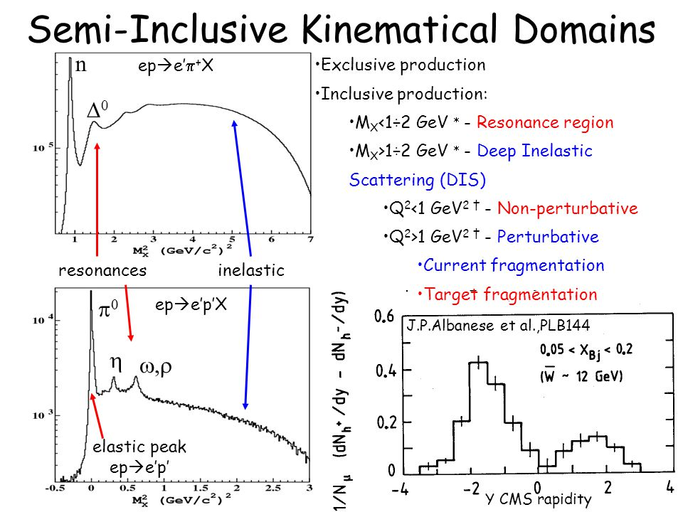 63 Semi-Inclusive Kinematical Domains elastic peak ep  e'p' resonances Exclusive production Inclusive production: M X <1÷2 GeV  - Resonance region M X >1÷2 GeV  - Deep Inelastic Scattering (DIS) Q 2 <1 GeV 2 † - Non-perturbative Q 2 >1 GeV 2 † - Perturbative Current fragmentation Target fragmentation inelastic   ,, n 00 ep  e'p'X ep  e'  + X J.P.Albanese et al.,PLB144 Y CMS rapidity