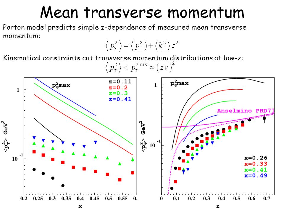 68 Mean transverse momentum Parton model predicts simple z-dependence of measured mean transverse momentum: Kinematical constraints cut transverse momentum distributions at low-z: