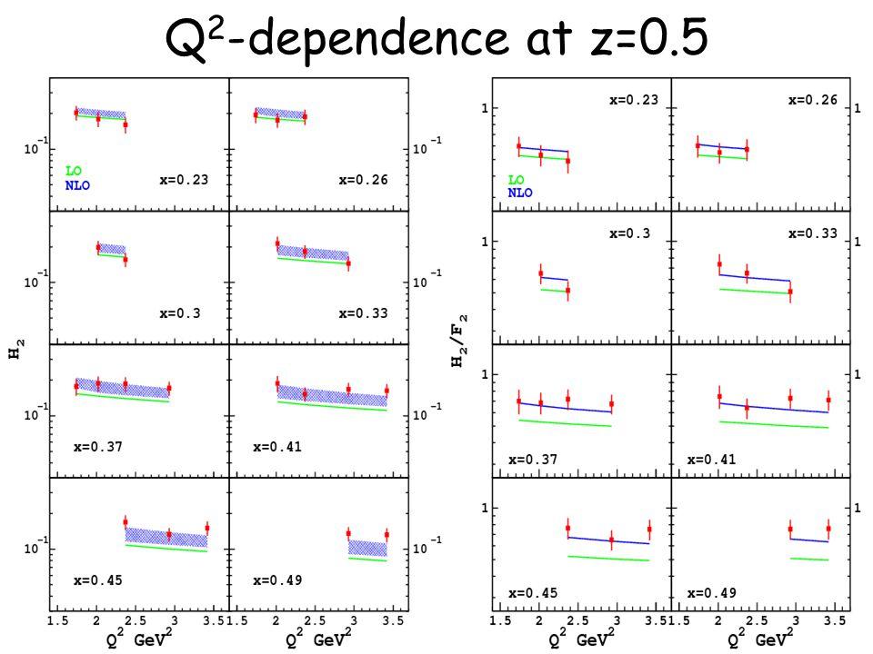 69 Q 2 -dependence at z=0.5