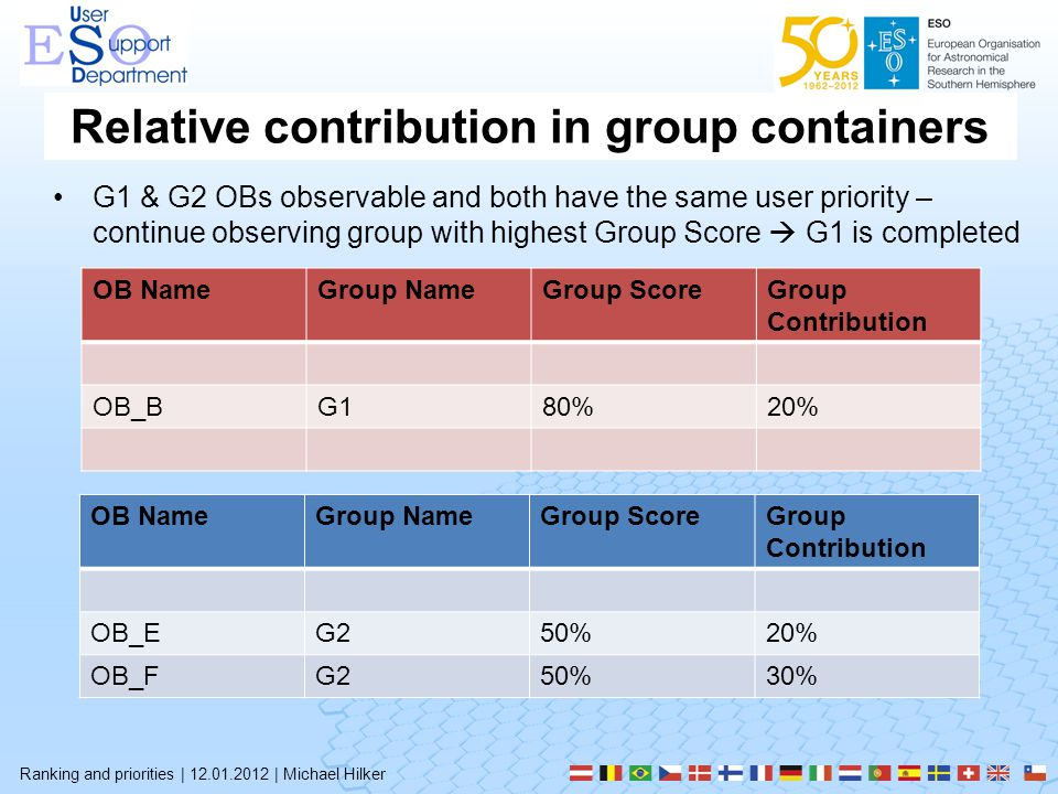 Relative contribution in group containers Ranking and priorities | 12.01.2012 | Michael Hilker G1 & G2 OBs observable and both have the same user priority – continue observing group with highest Group Score  G1 is completed OB NameGroup NameGroup ScoreGroup Contribution OB_BG180%20% OB NameGroup NameGroup ScoreGroup Contribution OB_EG250%20% OB_FG250%30%