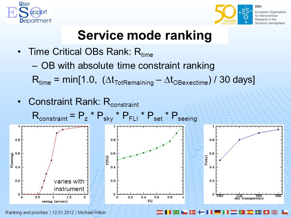 Service mode ranking Ranking and priorities | 12.01.2012 | Michael Hilker Time Critical OBs Rank: R time –OB with absolute time constraint ranking R time = min[1.0, (  t TotRemaining –  t OBexectime ) / 30 days] Constraint Rank: R constraint R constraint = P z * P sky * P FLI * P set * P seeing varies with instrument