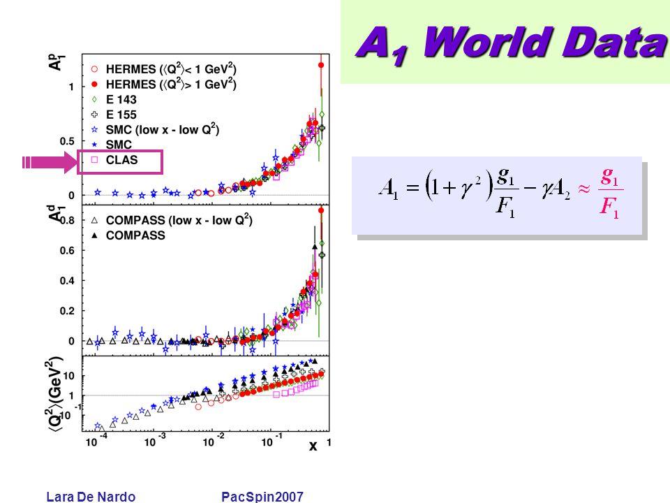 Lara De Nardo PacSpin2007 A 1 World Data