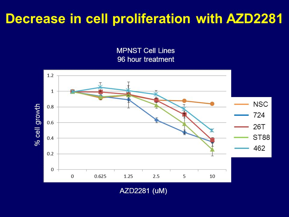 Decrease in cell proliferation with AZD2281 MPNST Cell Lines 96 hour treatment NSC 724 26T ST88 462 AZD2281 (uM) % cell growth
