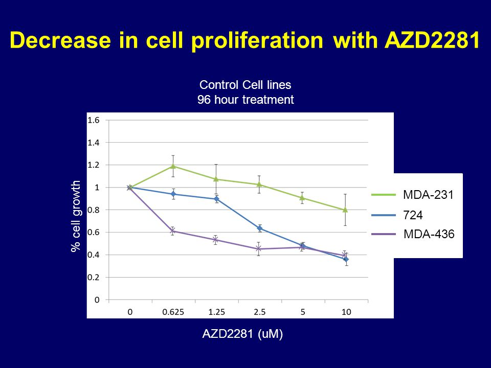 Decrease in cell proliferation with AZD2281 AZD2281 (uM) % cell growth Control Cell lines 96 hour treatment 724MDA-231MDA-436