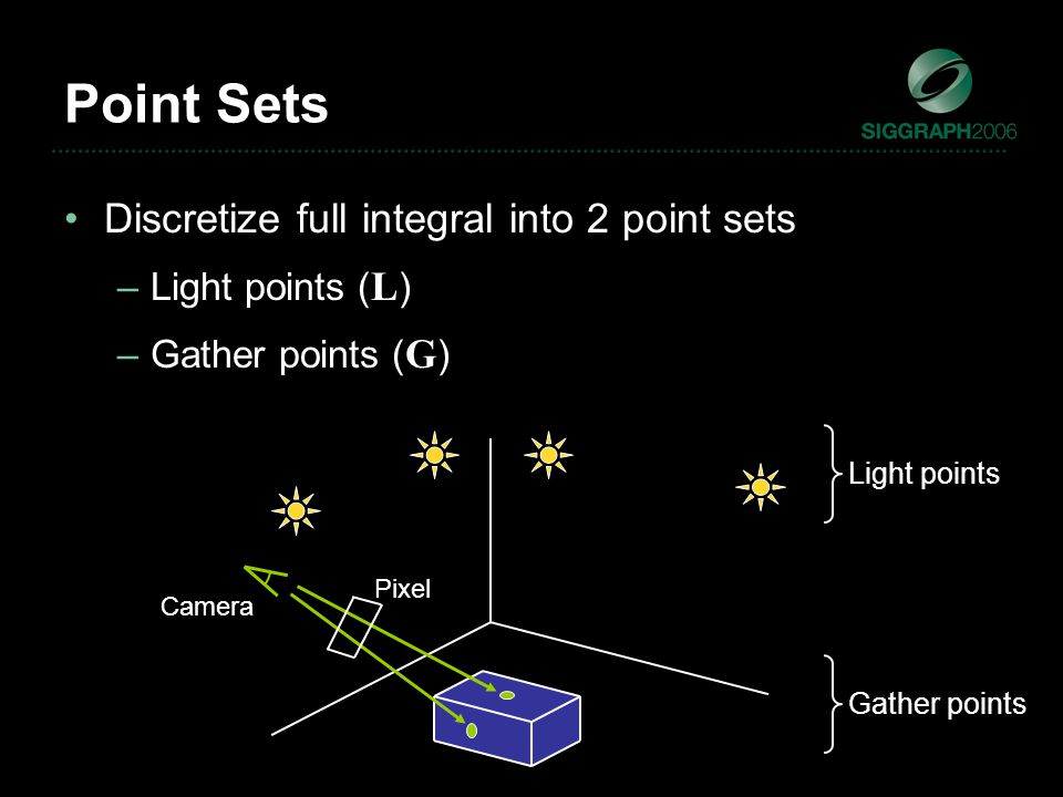 Camera Discretize full integral into 2 point sets –Light points ( L ) –Gather points ( G ) Point Sets Light points Pixel Gather points