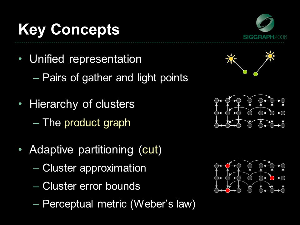 Key Concepts Unified representation –Pairs of gather and light points Hierarchy of clusters –The product graph Adaptive partitioning (cut) –Cluster approximation –Cluster error bounds –Perceptual metric (Weber's law)