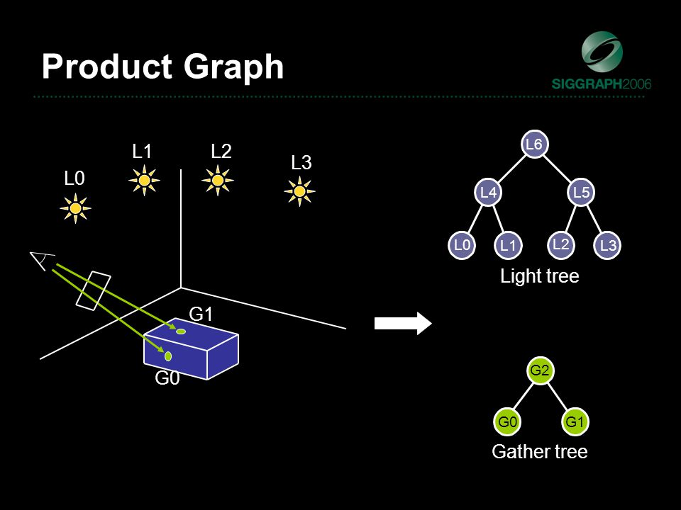 Light tree Gather tree Product Graph L0 L1 L2 L3 L4 L5 L6 G1 G0 G2 L0 L1L2 L3 G0 G1