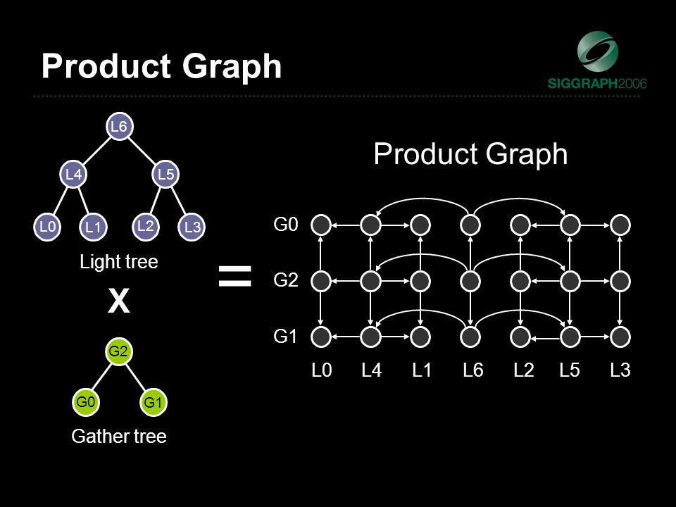 Product Graph Light tree Gather tree X = L0 L1 L2 L3 L4 L5 L6 G1 G0 G2 G1 G0 G2 L0L4L1L6L2L5L3 Product Graph