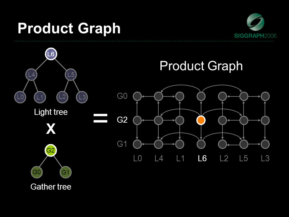 Light tree Gather tree X = L0 L1 L2 L3 L4 L5 L6 G1 G0 G2 G1 G0 G2 L0L4L1L6L2L5L3 Product Graph