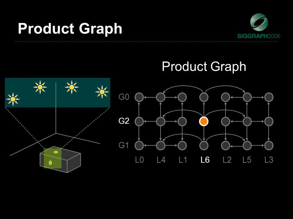 G1 G0 G2 L0L4L1L6L2L5L3 Product Graph
