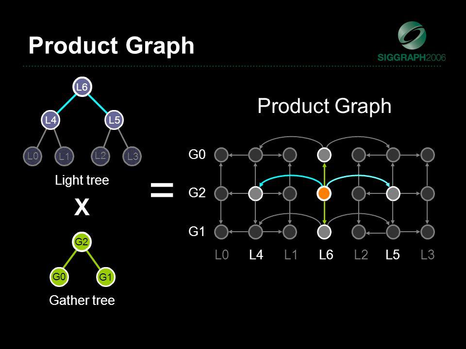Light tree Gather tree X = L0 L1 L2 L3 L4 L5 L6 G1 G0 G2 G1 G0 G2 L0L4L1L6L2L5L3 Product Graph