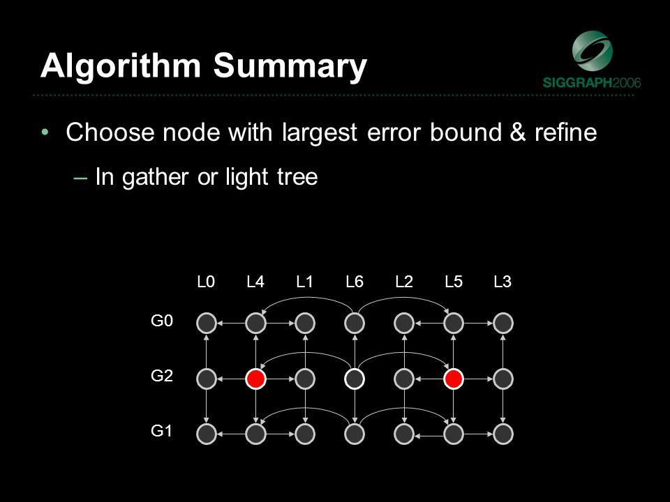 L6 G2 L1L2L3L4L5L0 G1 G0 Choose node with largest error bound & refine –In gather or light tree Algorithm Summary
