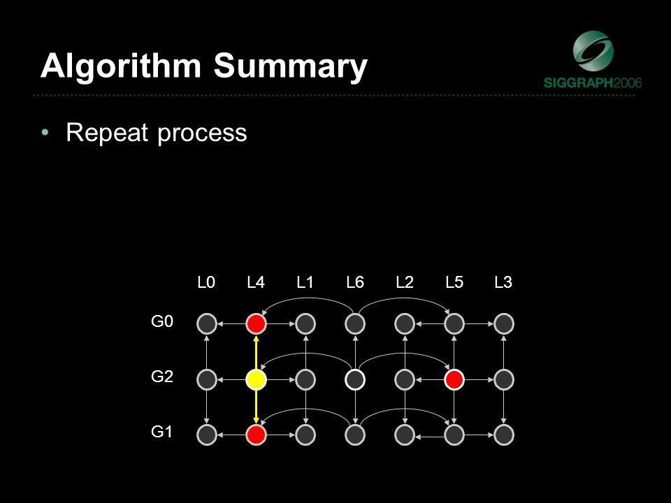 L6 G2 L1L2L3L4L5L0 G1 G0 Repeat process Algorithm Summary
