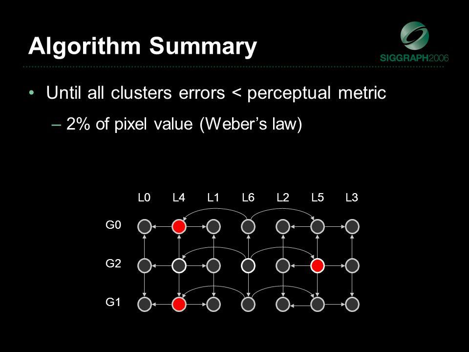 L6 G2 L1L2L3L4L5L0 G1 G0 Until all clusters errors < perceptual metric –2% of pixel value (Weber's law) Algorithm Summary