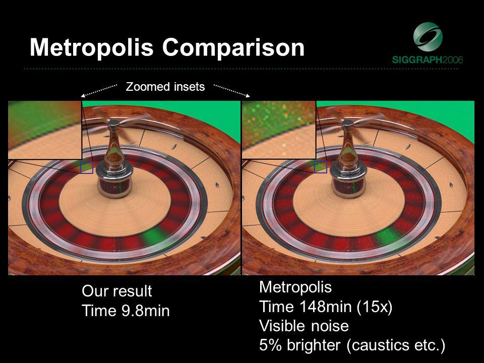 Metropolis Comparison Our result Time 9.8min Metropolis Time 148min (15x) Visible noise 5% brighter (caustics etc.) Zoomed insets