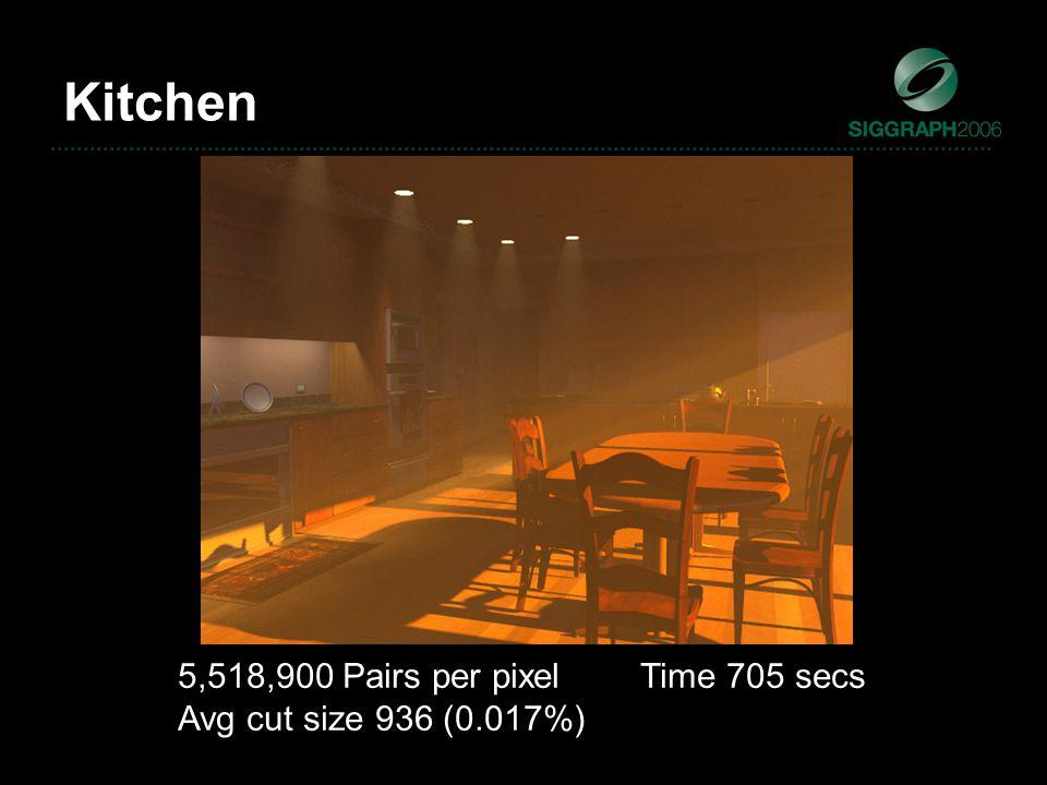 Kitchen 5,518,900 Pairs per pixel Time 705 secs Avg cut size 936 (0.017%)
