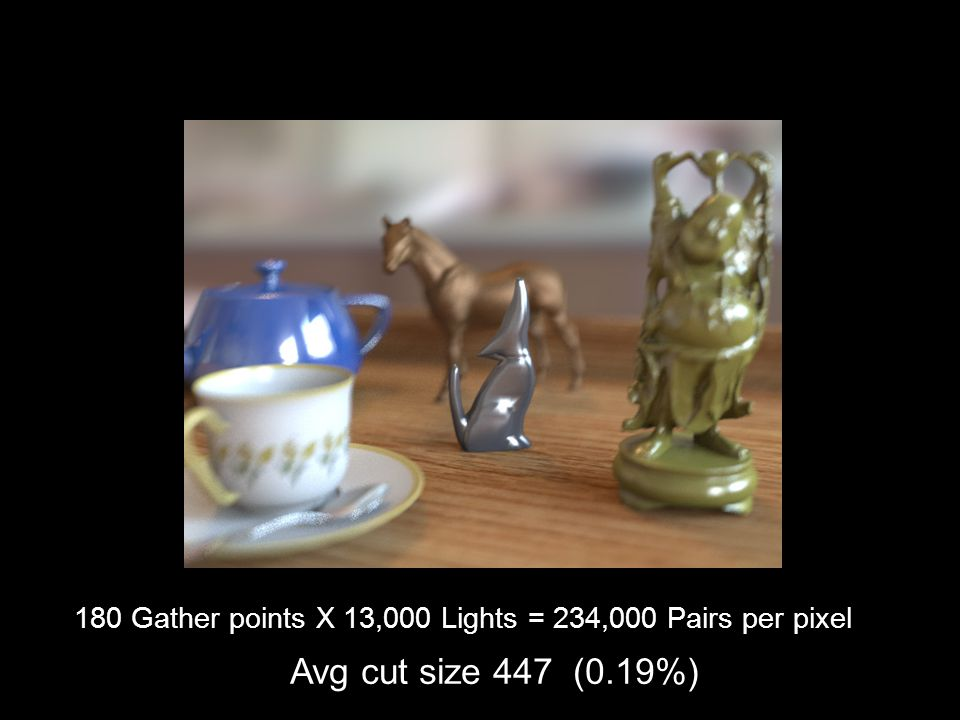 180 Gather points X 13,000 Lights = 234,000 Pairs per pixel Avg cut size 447 (0.19%)