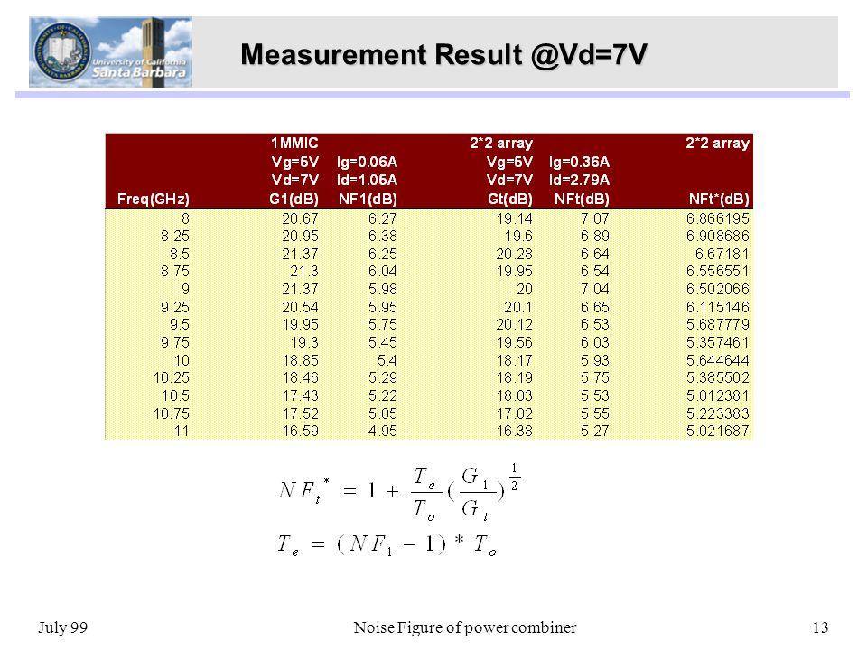 July 99Noise Figure of power combiner13 Measurement Result @Vd=7V