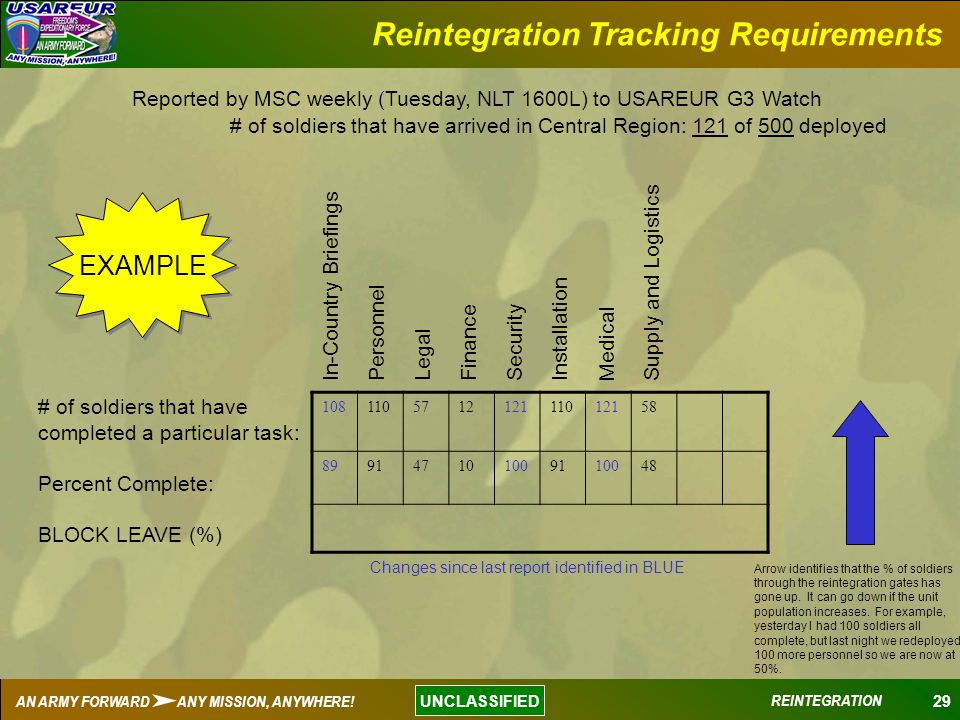 29 UNCLASSIFIED AN ARMY FORWARD ANY MISSION, ANYWHERE! REINTEGRATION Reintegration Tracking Requirements # of soldiers that have arrived in Central Re