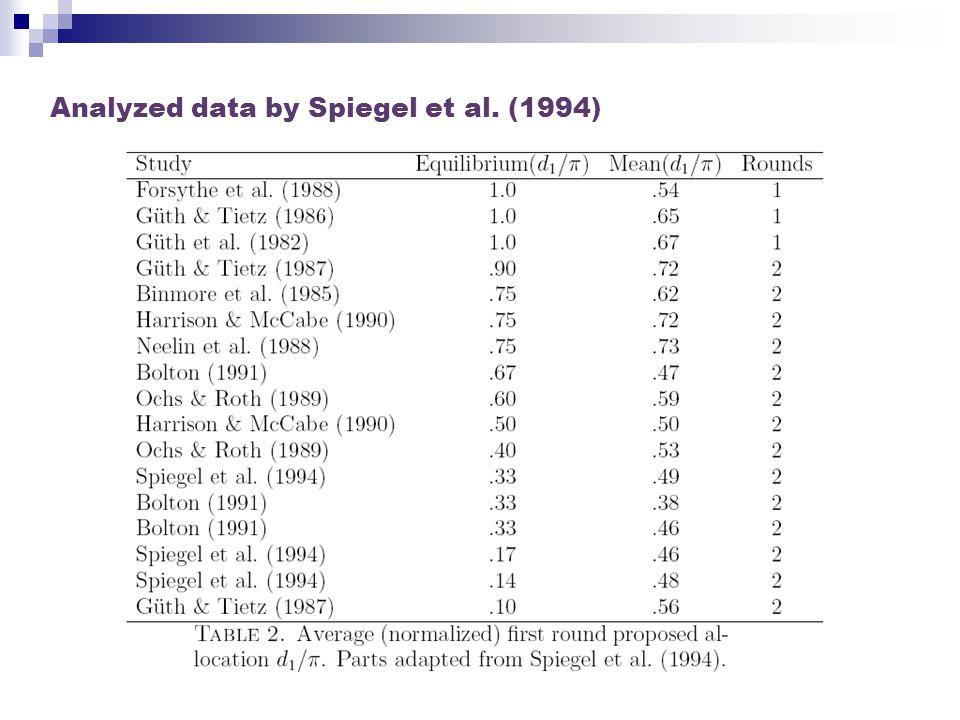 Analyzed data by Spiegel et al. (1994)