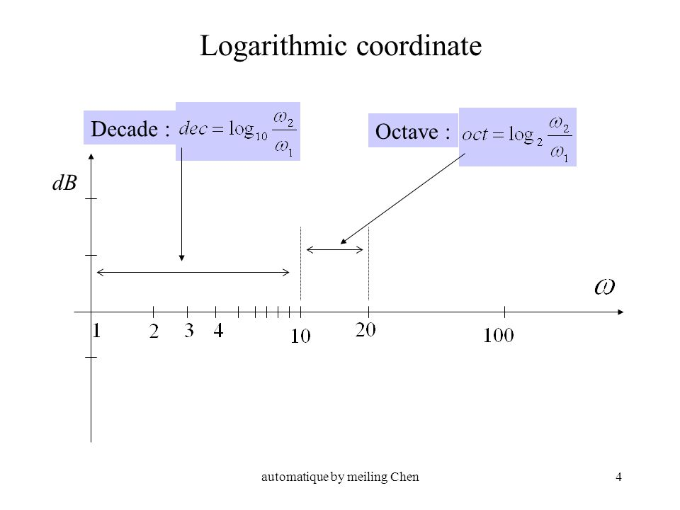 automatique by meiling Chen4 Decade : Octave : Logarithmic coordinate dB