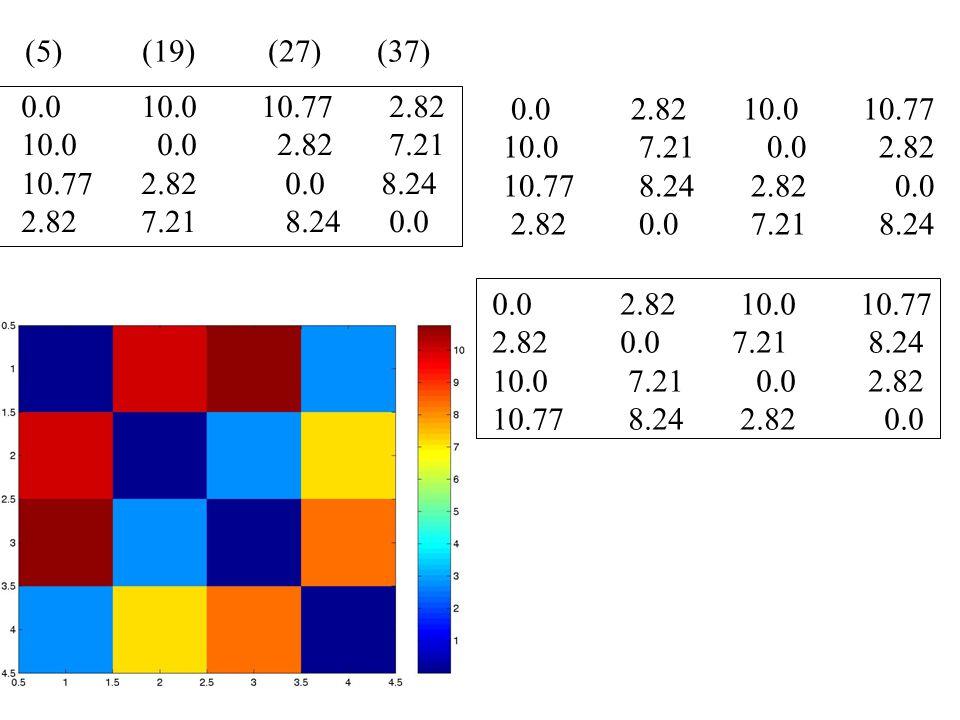 toy distmat 0.0 10.0 10.77 2.82 10.0 0.0 2.82 7.21 10.77 2.82 0.0 8.24 2.82 7.21 8.24 0.0 0.0 2.82 10.0 10.77 10.0 7.21 0.0 2.82 10.77 8.24 2.82 0.0 2.82 0.0 7.21 8.24 0.0 2.82 10.0 10.77 2.82 0.0 7.21 8.24 10.0 7.21 0.0 2.82 10.77 8.24 2.82 0.0 (5) (19) (27) (37)