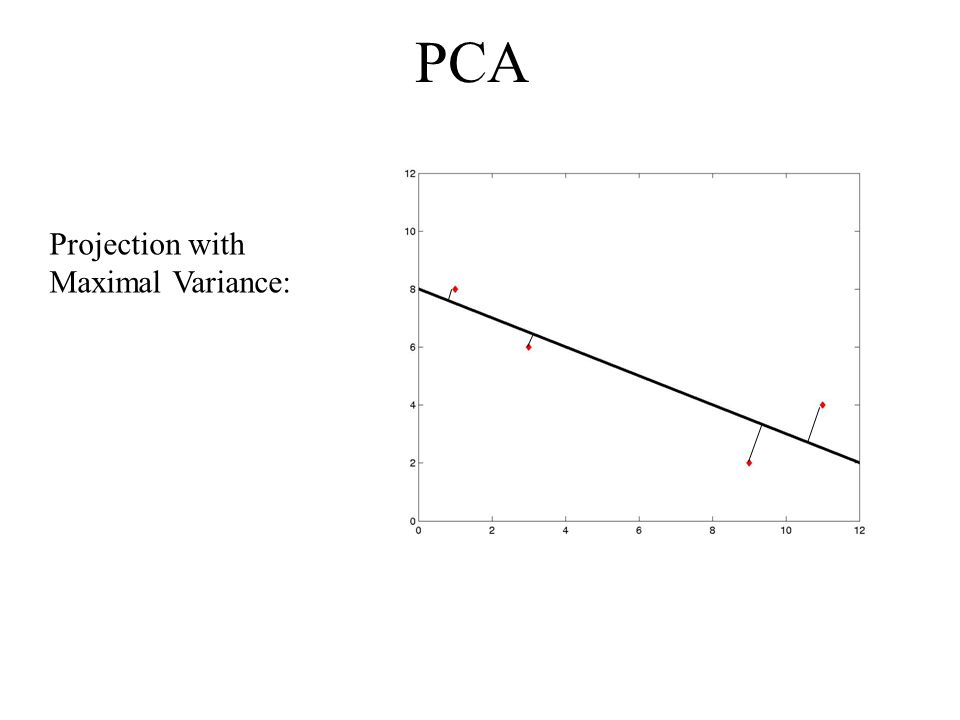 PCA Projection with Maximal Variance: