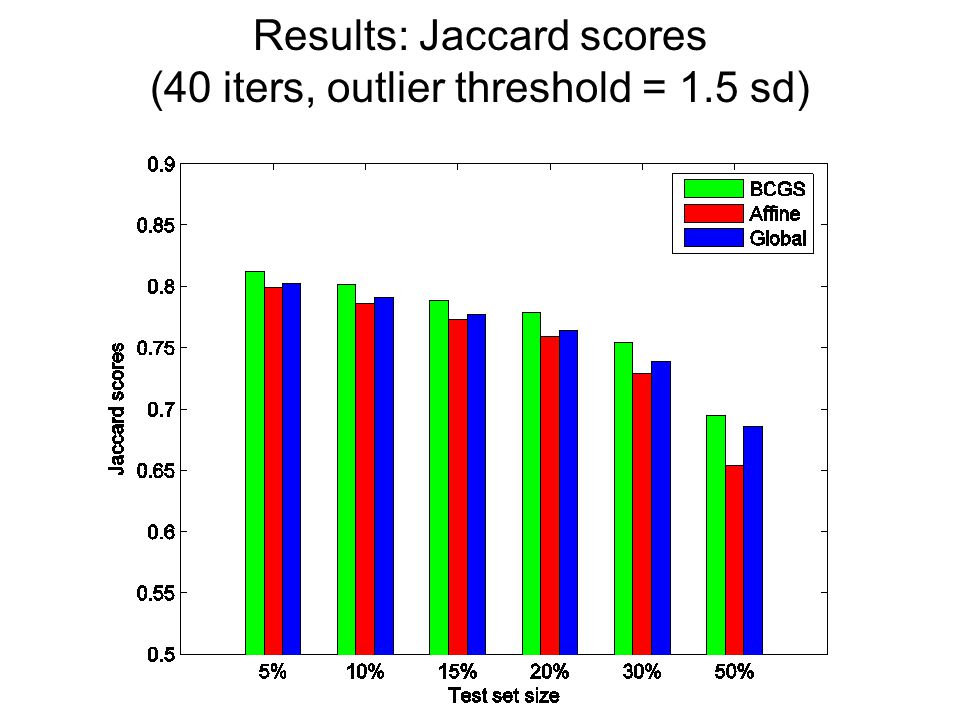 Results: Jaccard scores (40 iters, outlier threshold = 1.5 sd)