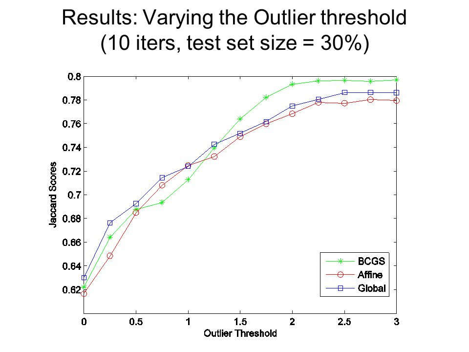 Results: Varying the Outlier threshold (10 iters, test set size = 30%)