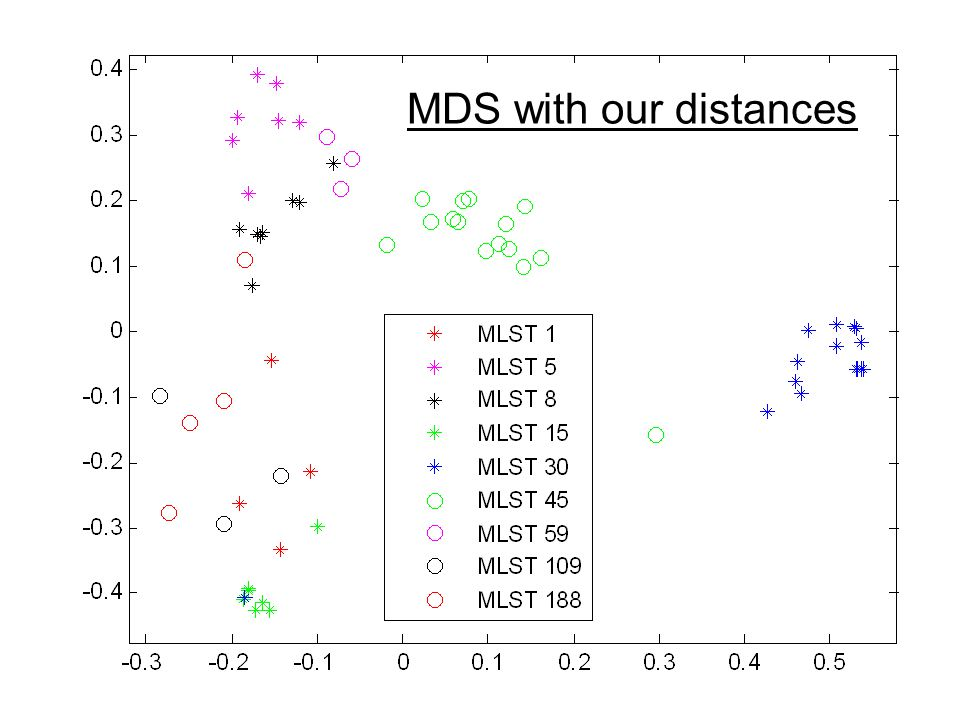 MDS with our distances
