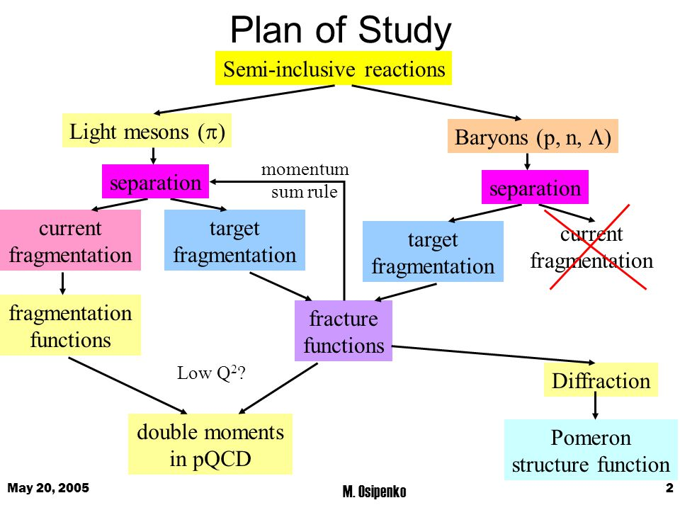 May 20, 2005 M. Osipenko 2 Plan of Study Semi-inclusive reactions Light mesons (  ) Baryons (p, n,  ) target fragmentation current fragmentation cur