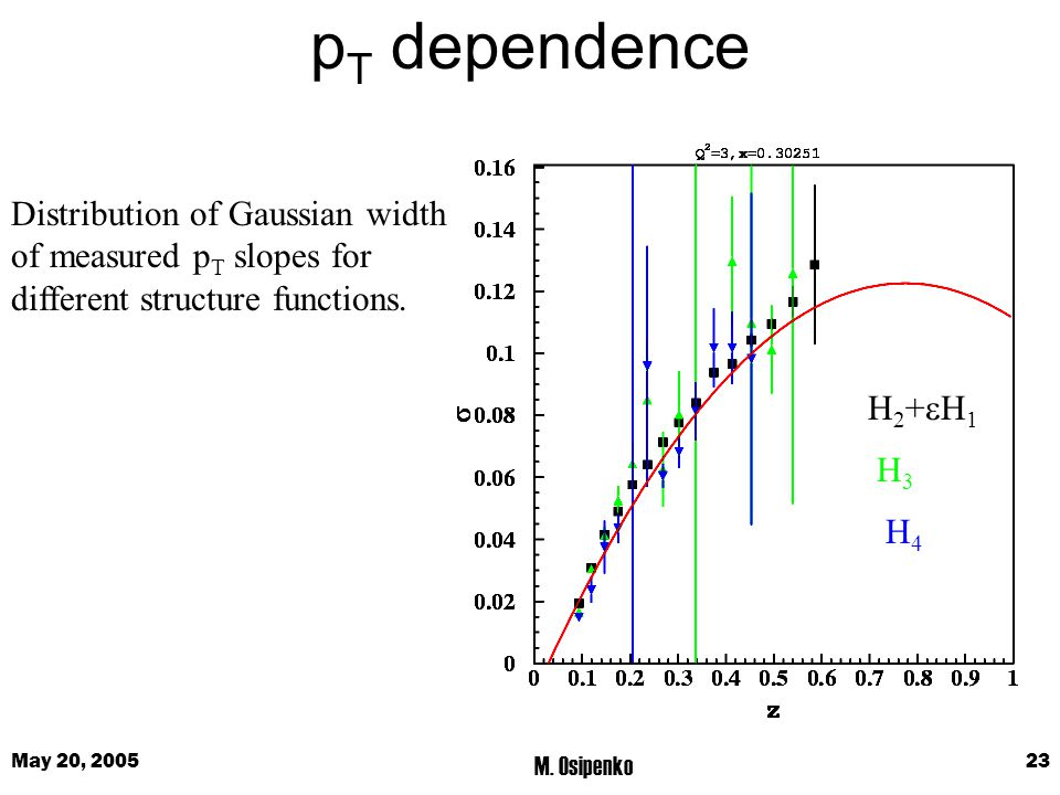 May 20, 2005 M. Osipenko 23 p T dependence H2+H1H2+H1 H3H3 H4H4 Distribution of Gaussian width of measured p T slopes for different structure functi