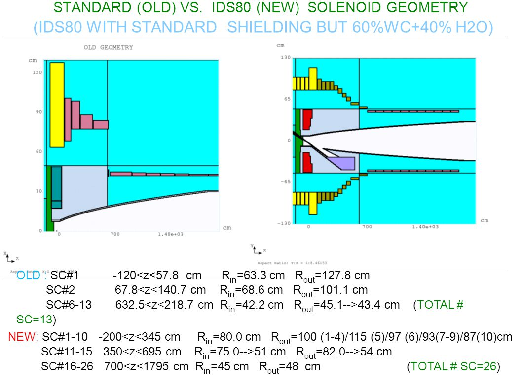 STANDARD (OLD) VS. IDS80 (NEW) SOLENOID GEOMETRY (IDS80 WITH STANDARD SHIELDING BUT 60%WC+40% H2O)‏ OLD : SC#1 -120<z<57.8 cm R in =63.3 cm R out =127