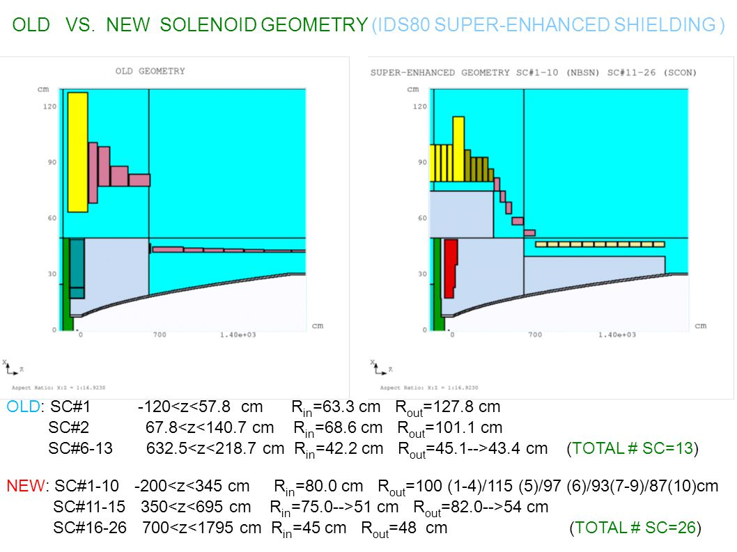 OLD VS. NEW SOLENOID GEOMETRY (IDS80 SUPER-ENHANCED SHIELDING )‏ OLD: SC#1 -120<z<57.8 cm R in =63.3 cm R out =127.8 cm SC#2 67.8<z<140.7 cm R in =68.